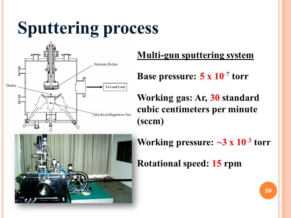 Sputtering process Multi-gun sputtering system Base pressure: 5 x 10 -7 torr Working gas: Ar, 30 standard cubic centimeters per minute (sccm) Working