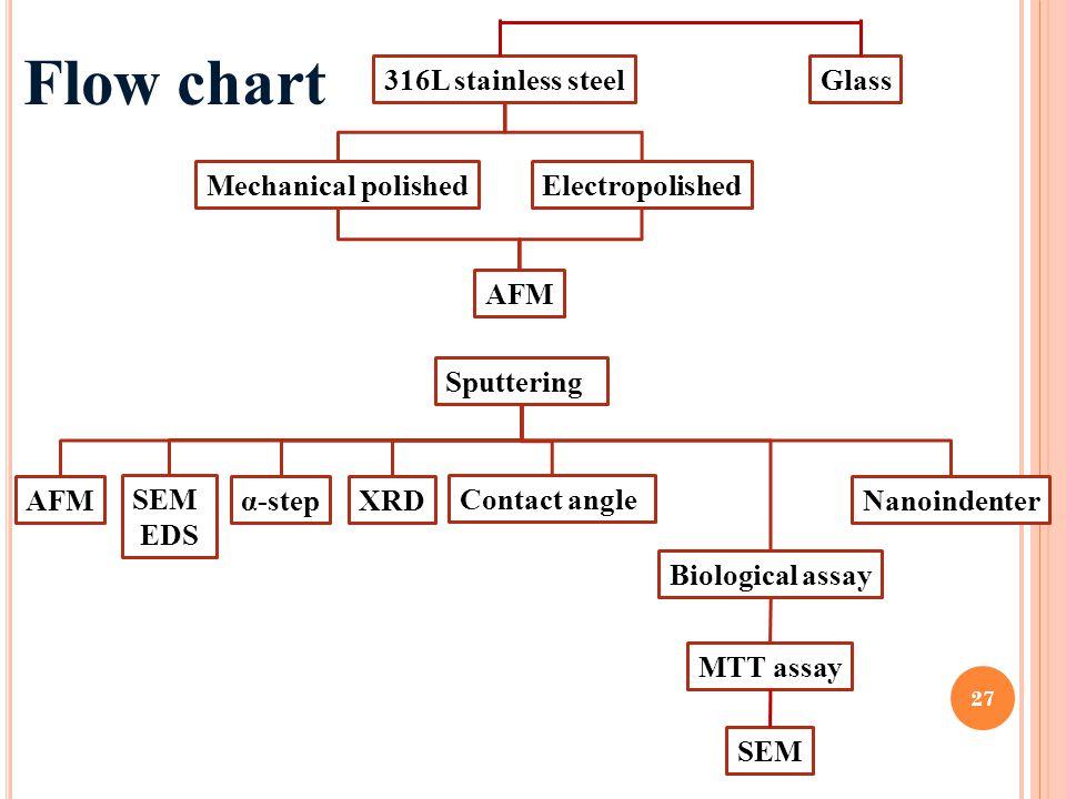 316L stainless steel Mechanical polishedElectropolished AFM Sputtering AFMNanoindenterα-stepXRD Biological assay MTT assay SEM EDS SEM Contact angle 2