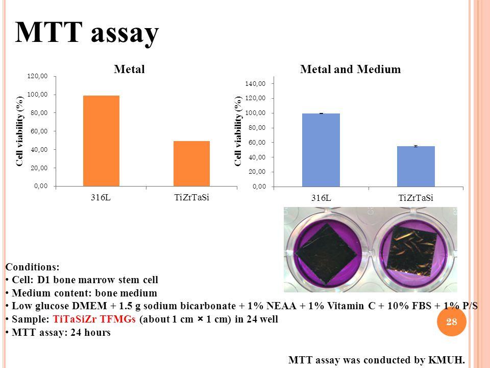 MTT assay Conditions: Cell: D1 bone marrow stem cell Medium content: bone medium Low glucose DMEM + 1.5 g sodium bicarbonate + 1% NEAA + 1% Vitamin C