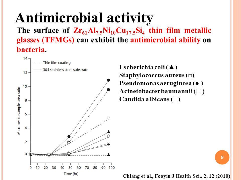 Escherichia coli () Staphylococcus aureus () Pseudomonas aeruginosa ( ) Acinetobacter baumannii ( ) Candida albicans ( ) The surface of Zr 61 Al 7.5 N