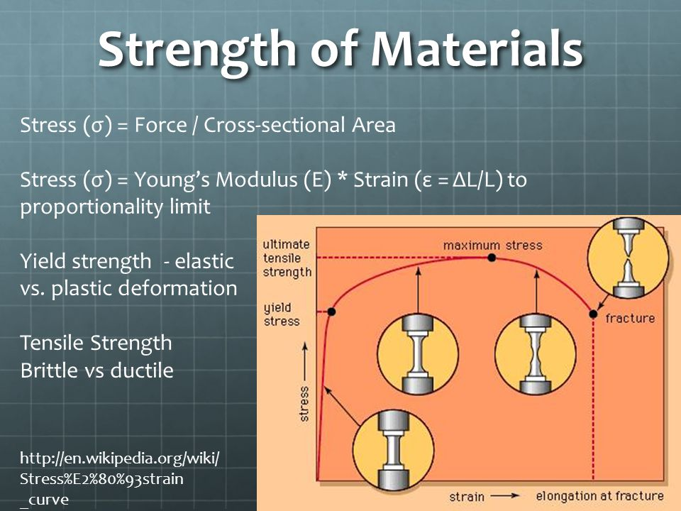 Strength of Materials Stress (σ) = Force / Cross-sectional Area Stress (σ) = Youngs Modulus (E) * Strain (ε = ΔL/L) to proportionality limit Yield strength - elastic vs.