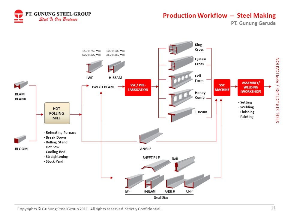 PT. Gunung Garuda BEAM BLANK BLOOM HOT ROLLING MILL - Reheating Furnace - Break Down - Rolling Stand - Hot Saw - Cooling Bed - Straightening - Stock Y