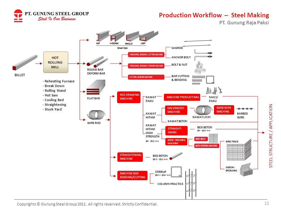 Production Workflow – Steel Making PT. Gunung Raja Paksi HOT ROLLING MILL - Reheating Furnace - Break Down - Rolling Stand - Hot Saw - Cooling Bed - S