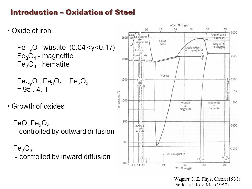 Introduction – Oxidation of Steel Oxide of iron Fe 1-y O - wüstite (0.04 <y<0.17) Fe 3 O 4 - magnetite Fe 2 O 3 - hematite Fe 1-y O : Fe 3 O 4 : Fe 2 O 3 = 95 : 4: 1 Growth of oxides FeO, Fe 3 O 4 - controlled by outward diffusion Fe 2 O 3 - controlled by inward diffusion Wagner C.