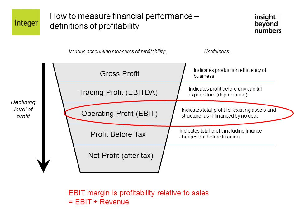 How to measure financial performance – definitions of profitability Various accounting measures of profitability:Usefulness: Gross Profit Trading Prof