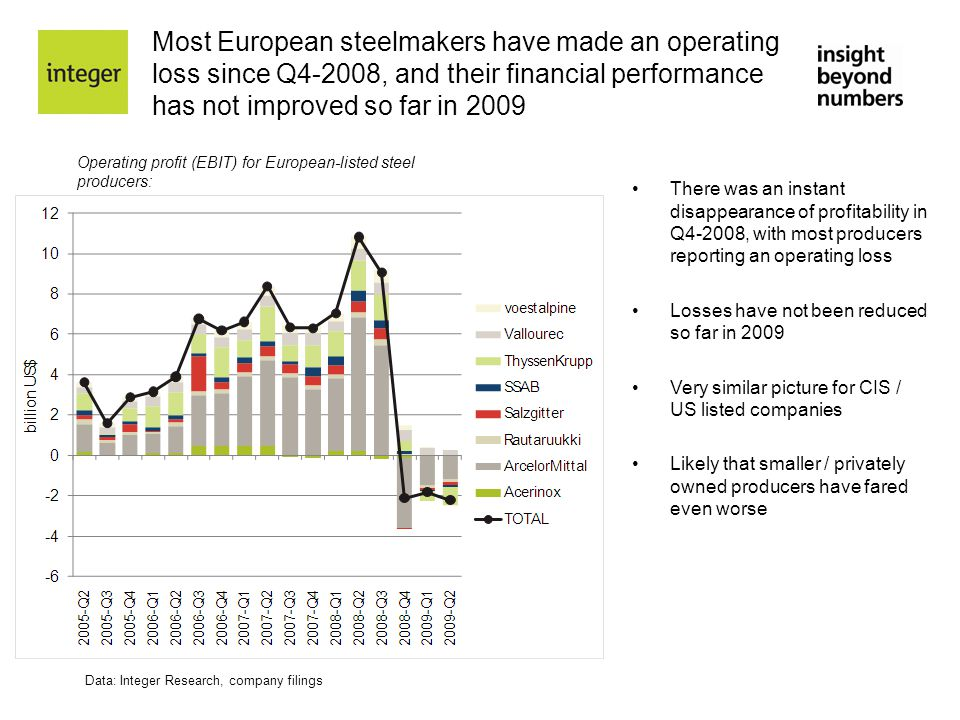 Most European steelmakers have made an operating loss since Q4-2008, and their financial performance has not improved so far in 2009 Data: Integer Res