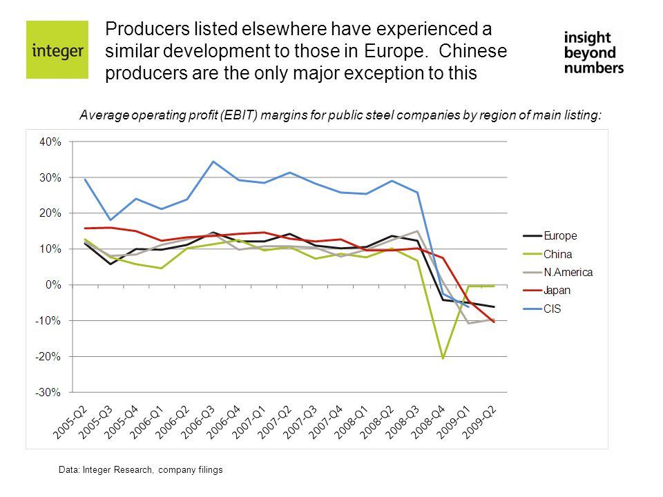 Producers listed elsewhere have experienced a similar development to those in Europe. Chinese producers are the only major exception to this Average o