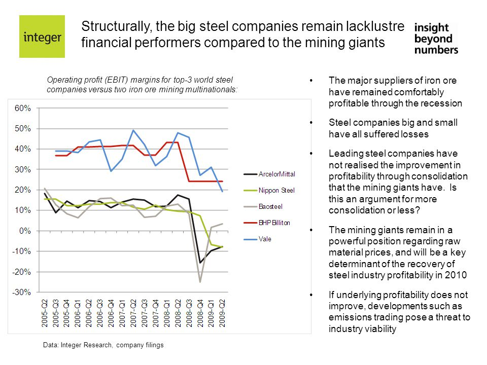 Structurally, the big steel companies remain lacklustre financial performers compared to the mining giants Data: Integer Research, company filings Ope