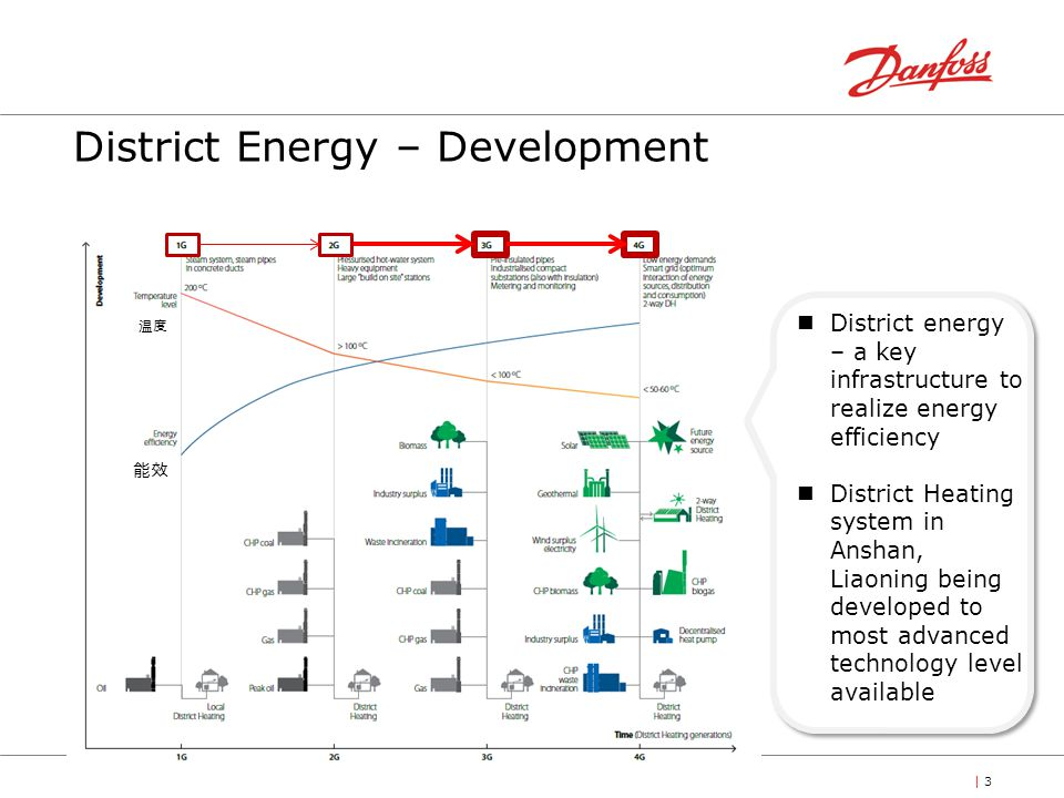 | 3 District energy – a key infrastructure to realize energy efficiency District Heating system in Anshan, Liaoning being developed to most advanced technology level available District Energy – Development