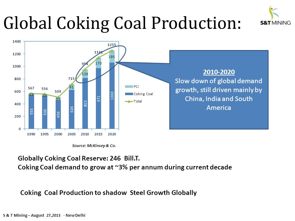 S & T Mining – August 27,2013 - New Delhi Global Coking Coal Production: 2010-2020 Slow down of global demand growth, still driven mainly by China, India and South America Globally Coking Coal Reserve: 246 Bill.T.