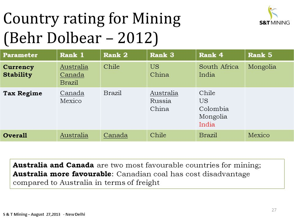 S & T Mining – August 27,2013 - New Delhi Country rating for Mining (Behr Dolbear – 2012) ParameterRank 1Rank 2Rank 3Rank 4Rank 5 Currency Stability Australia Canada Brazil ChileUS China South Africa India Mongolia Tax Regime Canada Mexico BrazilAustralia Russia China Chile US Colombia Mongolia India Overall AustraliaCanadaChileBrazilMexico 27 Australia and Canada are two most favourable countries for mining; Australia more favourable : Canadian coal has cost disadvantage compared to Australia in terms of freight