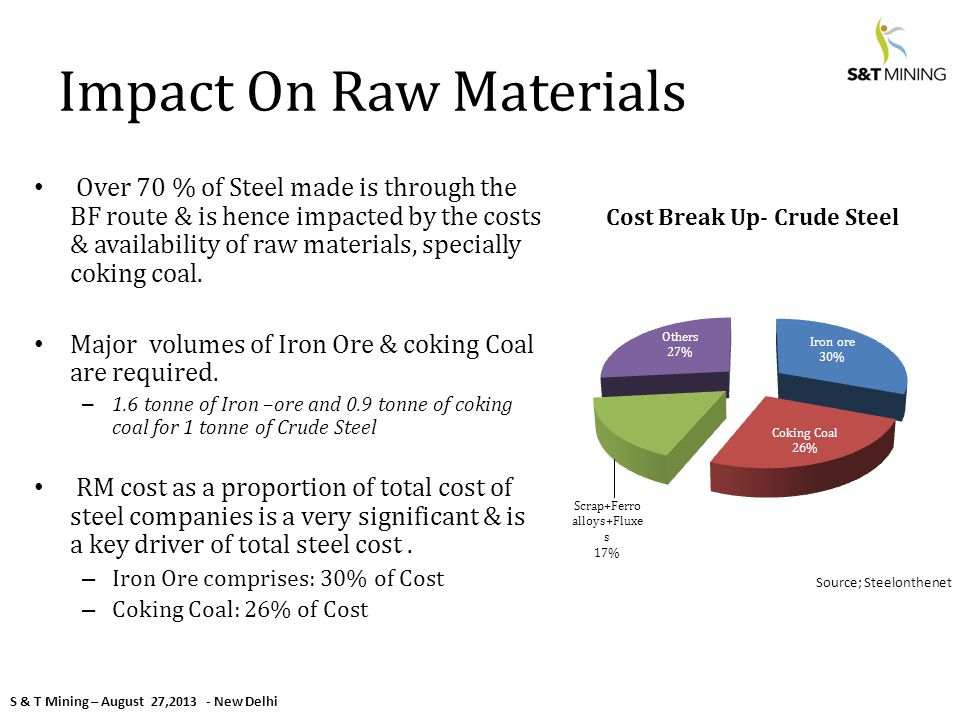 S & T Mining – August 27,2013 - New Delhi Impact On Raw Materials Over 70 % of Steel made is through the BF route & is hence impacted by the costs & availability of raw materials, specially coking coal.