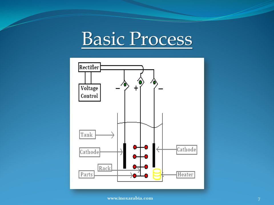 Basic Process 7www.inoxarabia.com