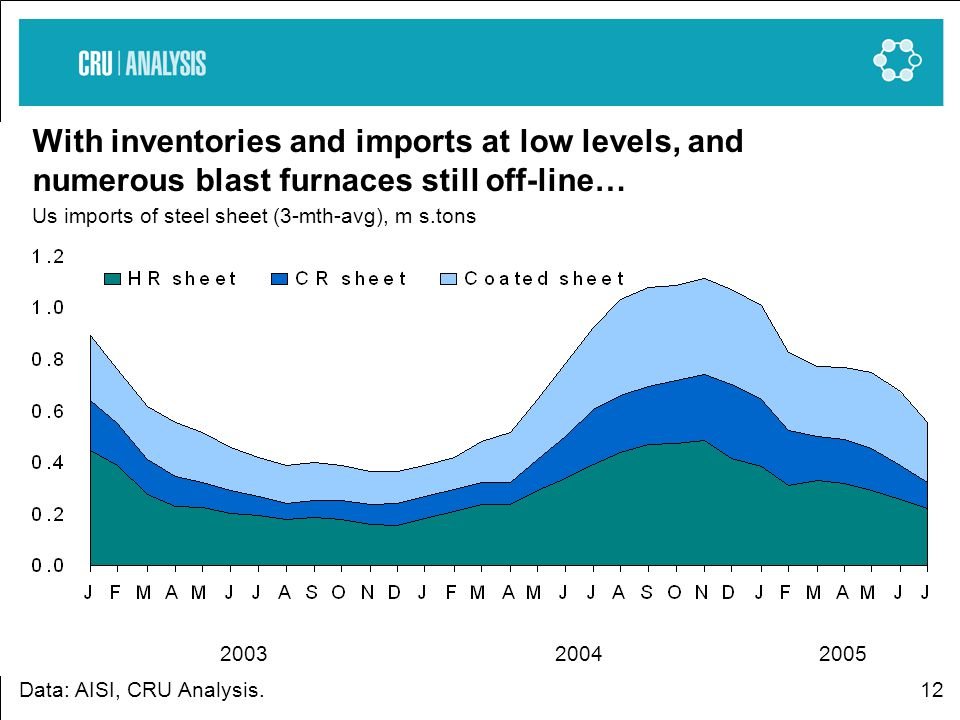12 With inventories and imports at low levels, and numerous blast furnaces still off-line… Us imports of steel sheet (3-mth-avg), m s.tons Data: AISI, CRU Analysis.