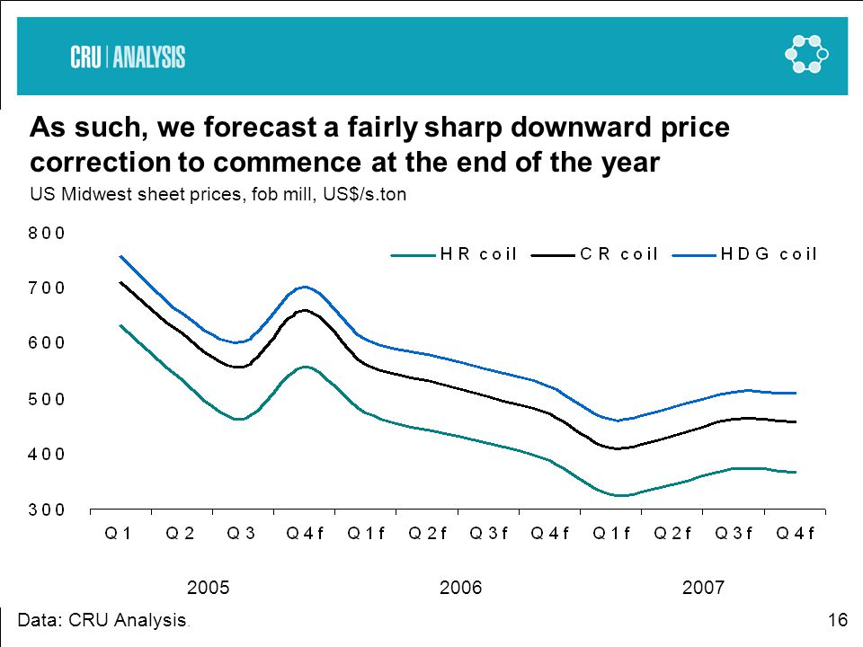 16 As such, we forecast a fairly sharp downward price correction to commence at the end of the year US Midwest sheet prices, fob mill, US$/s.ton Data: CRU Analysis.