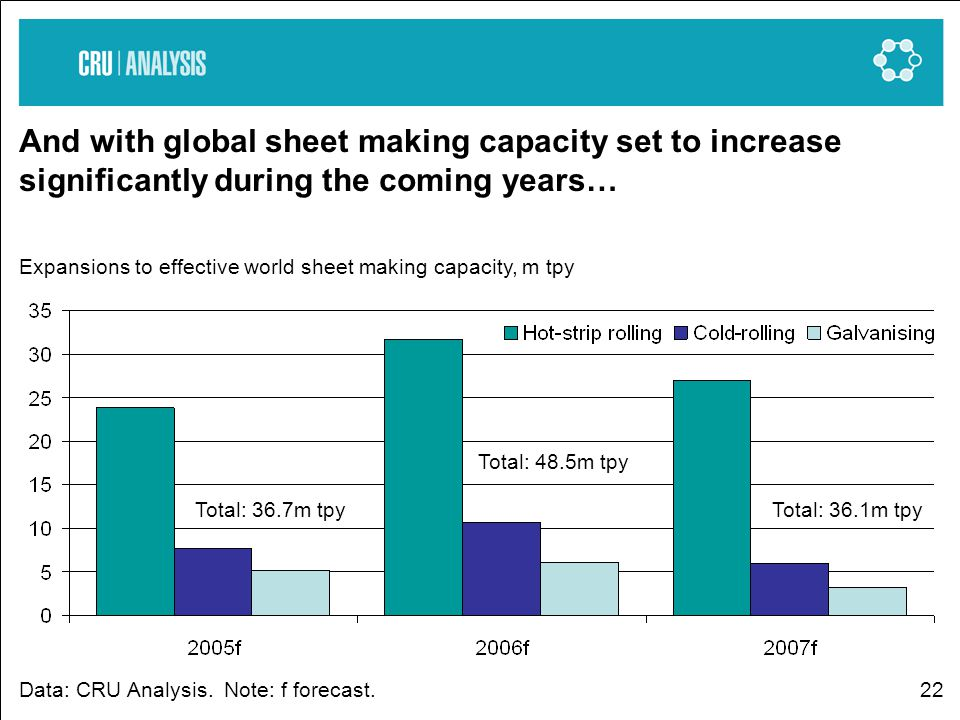 22 And with global sheet making capacity set to increase significantly during the coming years… Expansions to effective world sheet making capacity, m tpy Data: CRU Analysis.