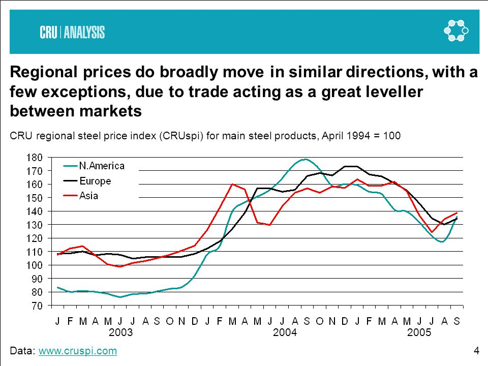4 Regional prices do broadly move in similar directions, with a few exceptions, due to trade acting as a great leveller between markets CRU regional steel price index (CRUspi) for main steel products, April 1994 = 100 Data: www.cruspi.comwww.cruspi.com 2003 2004 2005