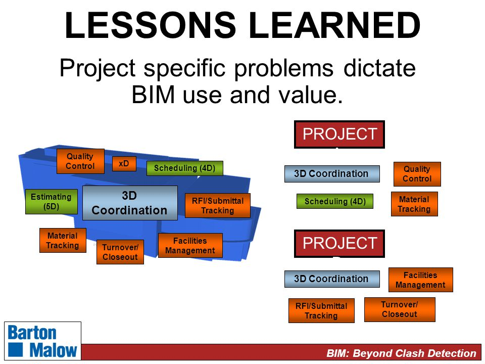 BIM: Beyond Clash Detection LESSONS LEARNED Project specific problems dictate BIM use and value.