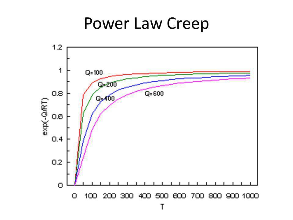 Power Law Creep