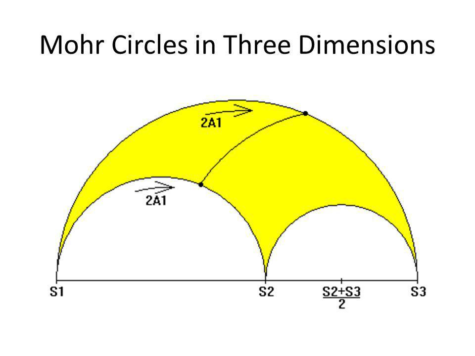 Mohr Circles in Three Dimensions