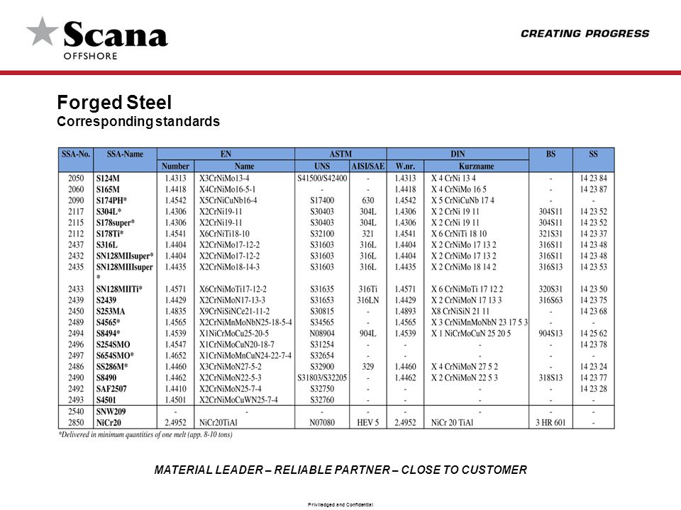 MATERIAL LEADER – RELIABLE PARTNER – CLOSE TO CUSTOMER Priviledged and Confidential Forged Steel Corresponding standards