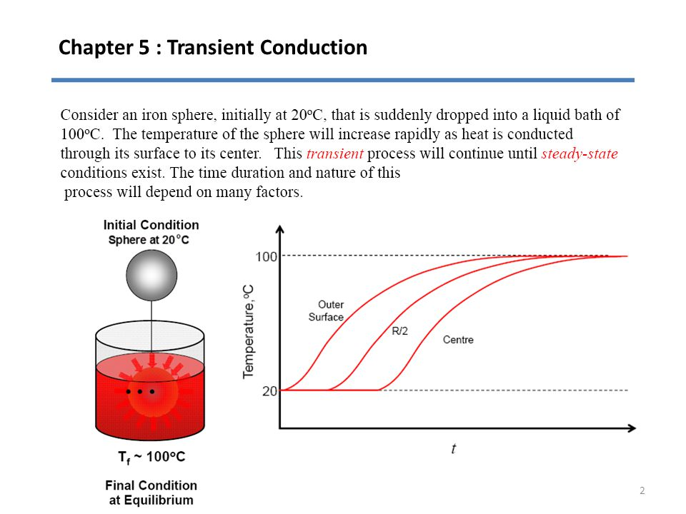 Chapter 5 : Transient Conduction 2