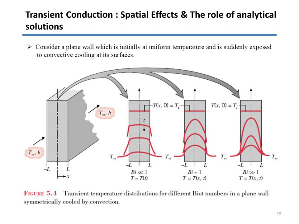 Transient Conduction : Spatial Effects & The role of analytical solutions 23