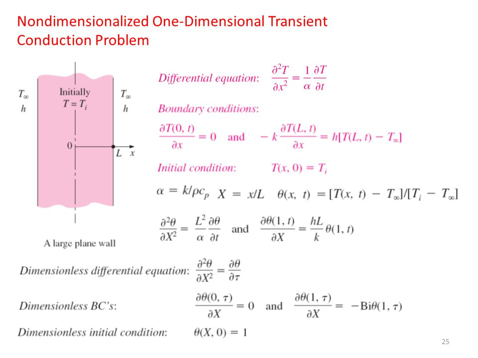 25 Nondimensionalized One-Dimensional Transient Conduction Problem
