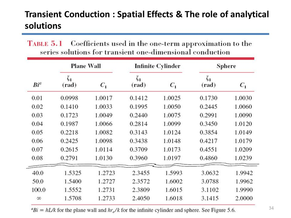 Transient Conduction : Spatial Effects & The role of analytical solutions 34