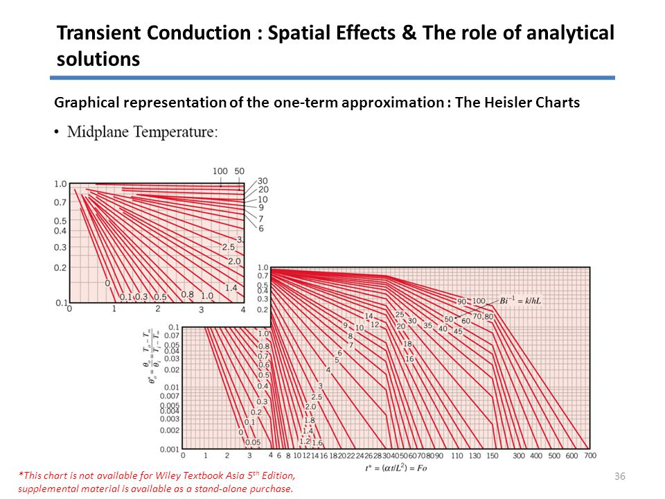Transient Conduction : Spatial Effects & The role of analytical solutions 36 Graphical representation of the one-term approximation : The Heisler Char