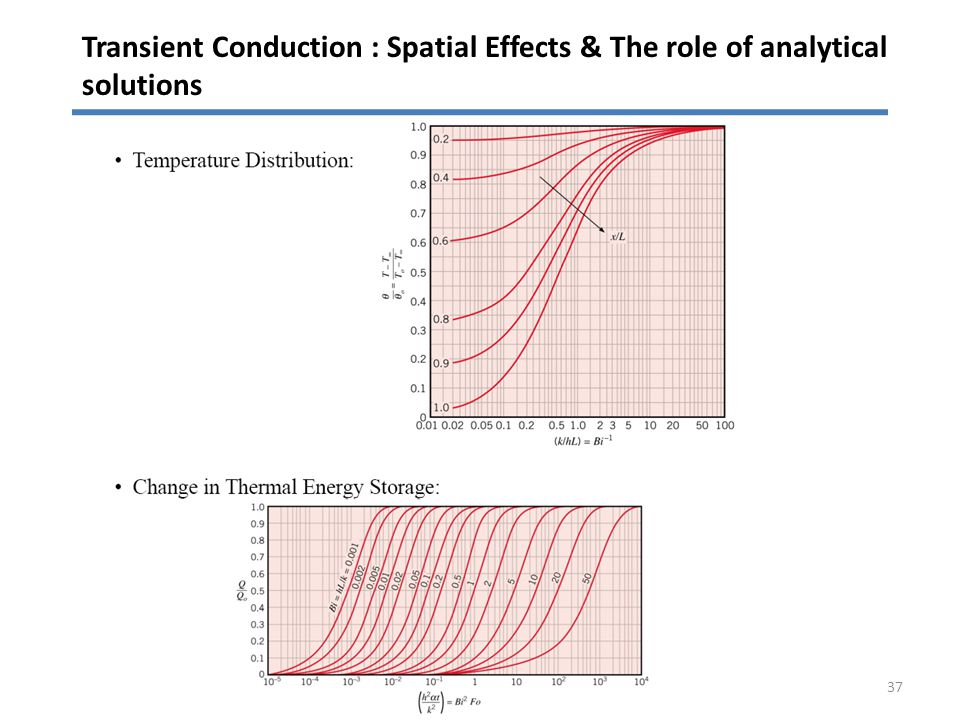 Transient Conduction : Spatial Effects & The role of analytical solutions 37