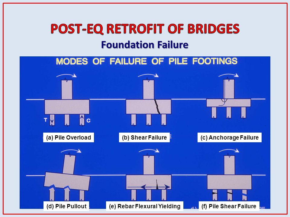 (a) Pile Overload (e) Rebar Flexural Yielding (b) Shear Failure(c) Anchorage Failure (d) Pile Pullout (f) Pile Shear Failure Foundation Failure