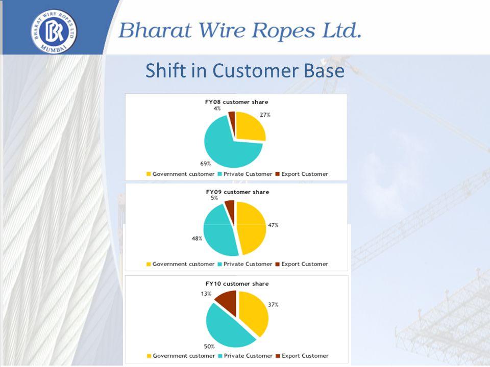 Shift in Customer Base