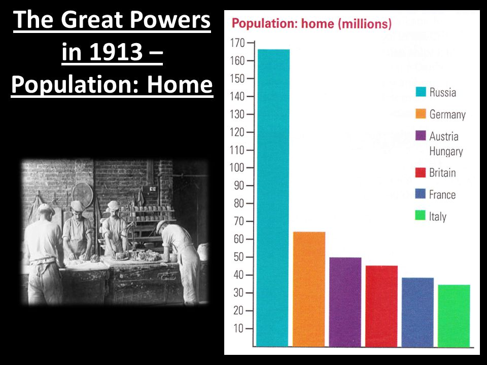 The Great Powers in 1913 – Population: Home
