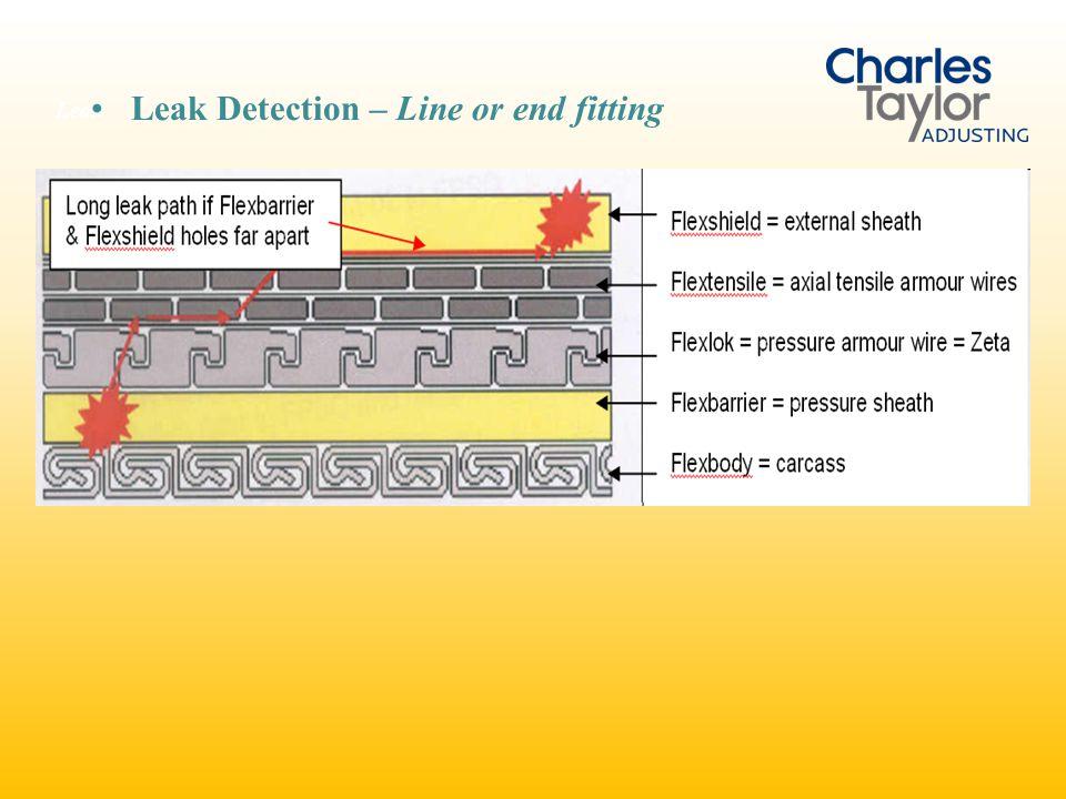 Leak Leak Detection – Line or end fitting