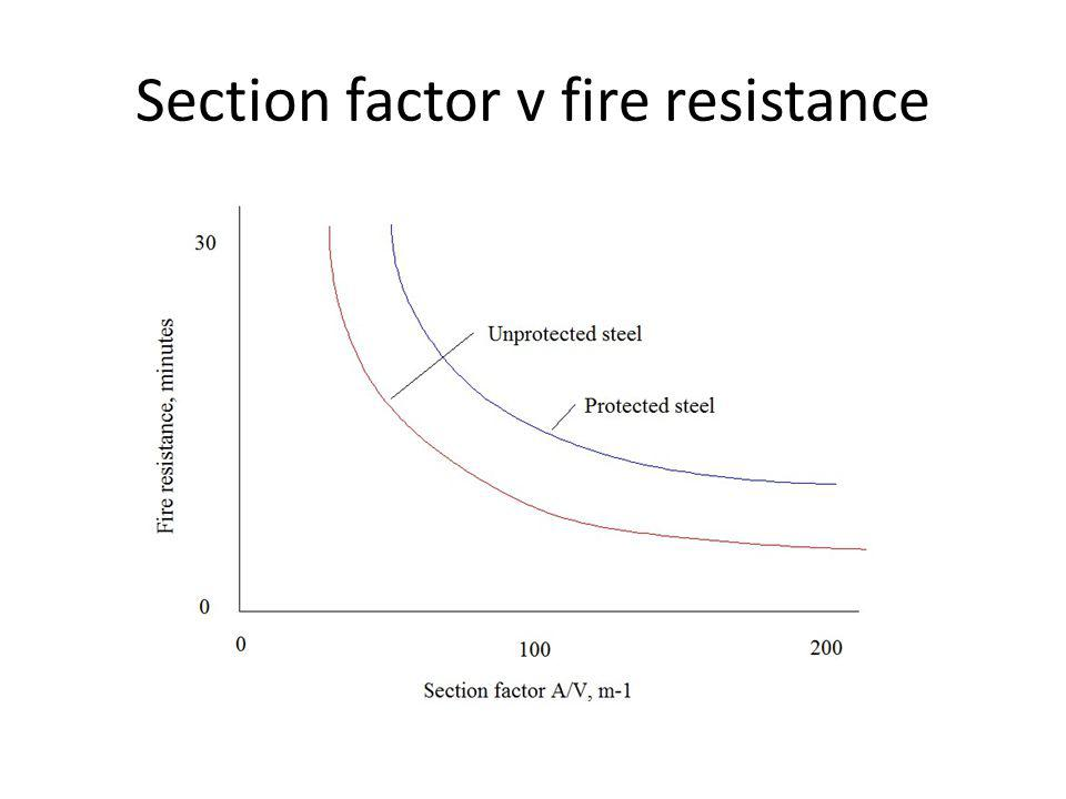 Section factor v fire resistance