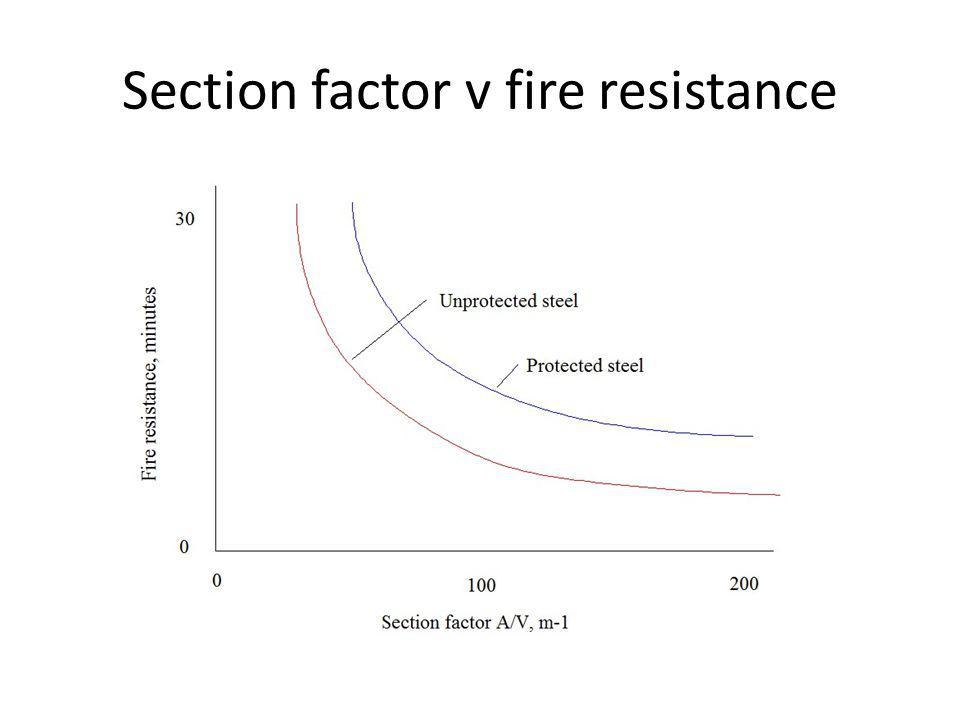 Section factor v fire resistance