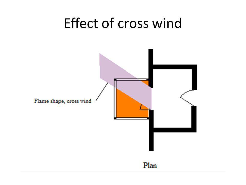 Effect of cross wind
