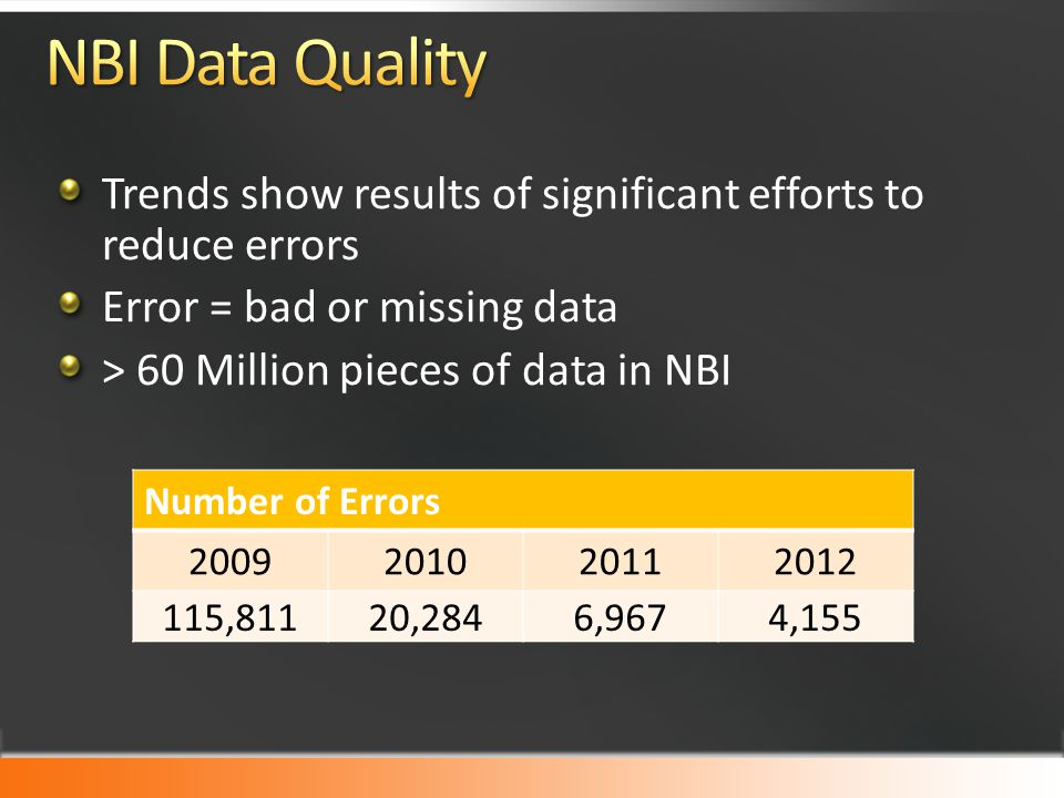 Number of Errors 2009201020112012 115,81120,2846,9674,155 Trends show results of significant efforts to reduce errors Error = bad or missing data > 60