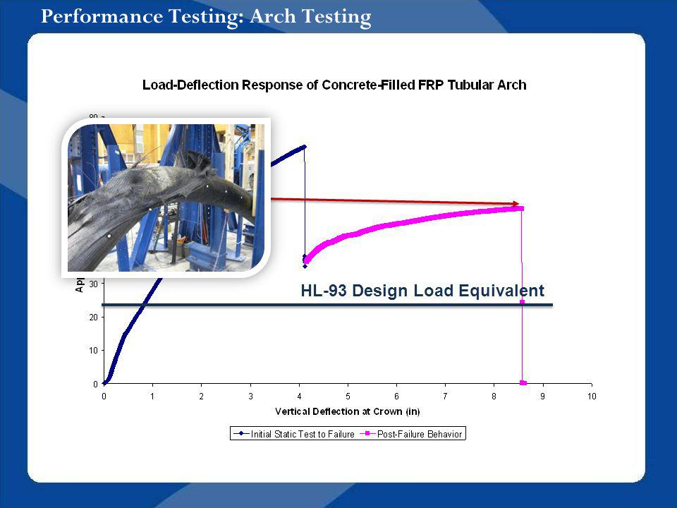 Performance Testing: Arch Testing HL-93 Design Load Equivalent