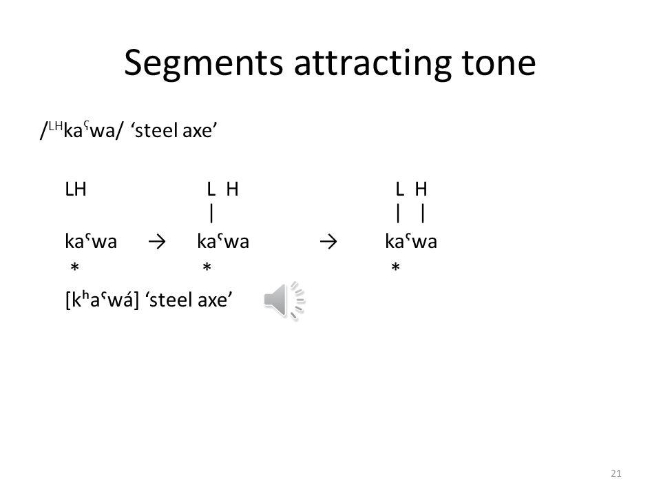 Tone association / LH unaŋ/ woman LH L H L H  / / / unaŋunaŋunaŋ [unáŋ] woman Figure 4. Waveform and fundamental frequency for / LH unaŋ/ woman 20