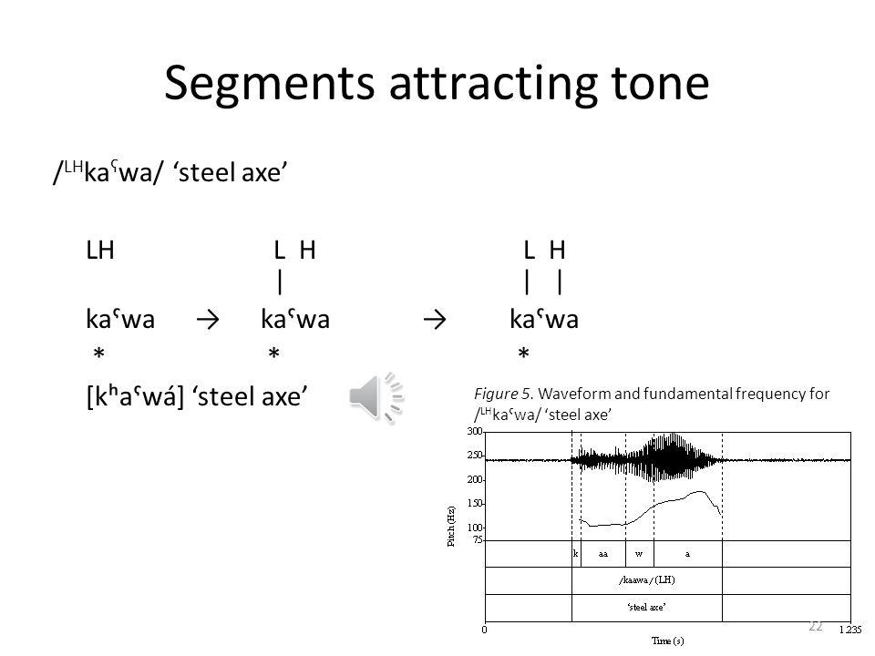 Segments attracting tone / LH ka ʕ wa/ steel axe LH L H L H       kaˤwa kaˤwa kaˤwa * * * [kʰaˤwá] steel axe 21