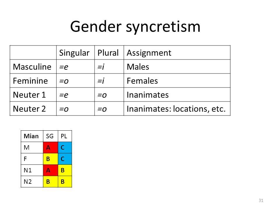 Controller genders SingularPluralAssignment Masculine=e=iMales Feminine=o=iFemales Neuter 1=e=o Inanimates Neuter 2=o Inanimates: locations, body deco