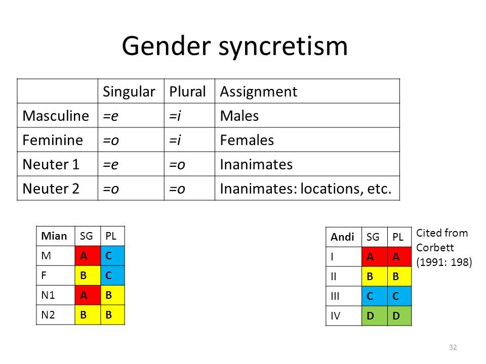 Gender syncretism MianSGPL MAC FBC N1AB N2BB SingularPluralAssignment Masculine=e=iMales Feminine=o=iFemales Neuter 1=e=oInanimates Neuter 2=o Inanima