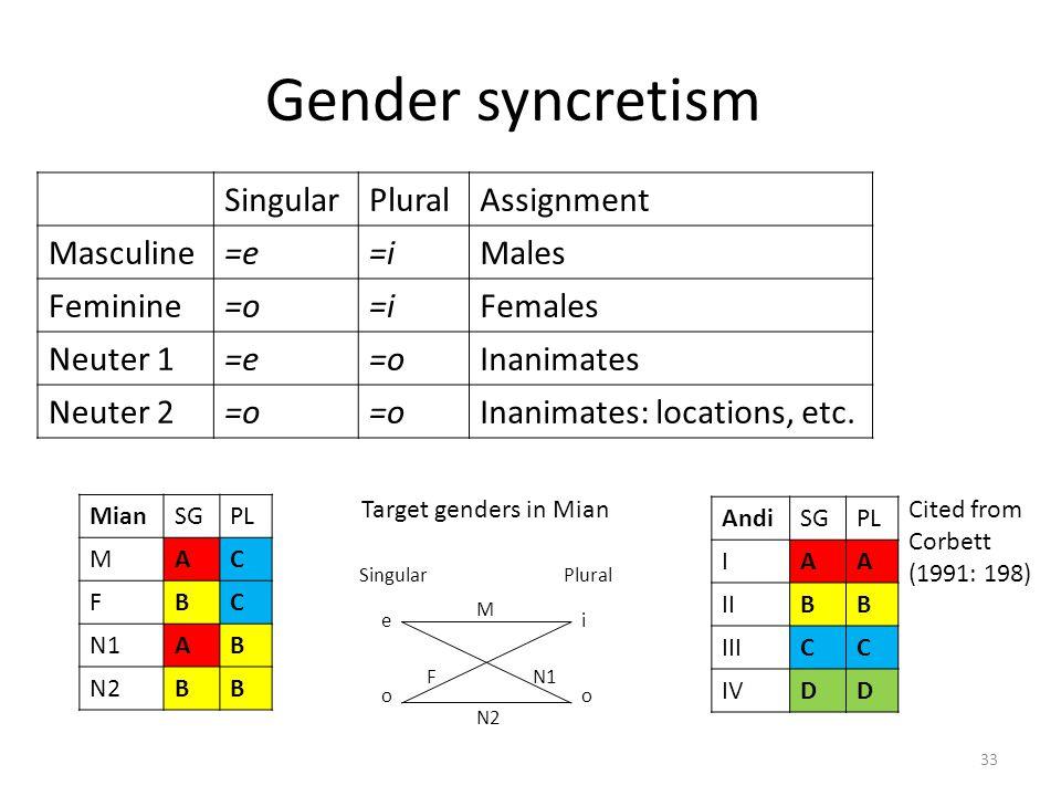 Gender syncretism MianSGPL MAC FBC N1AB N2BB AndiSGPL IAA IIBB IIICC IVDD Cited from Corbett (1991: 198) SingularPluralAssignment Masculine=e=iMales F