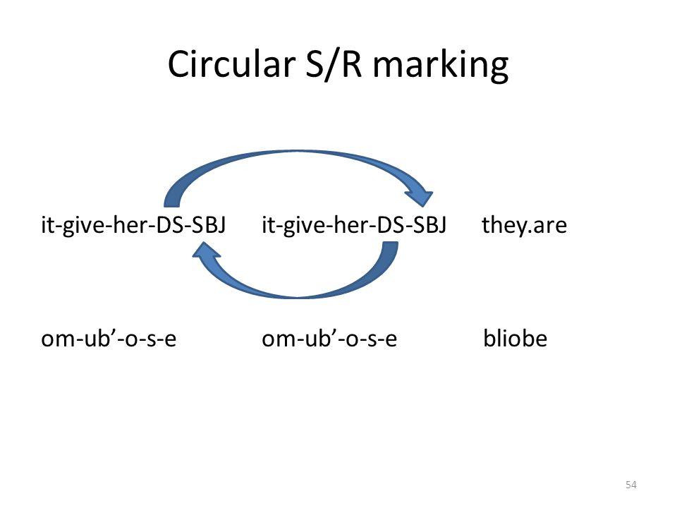 A standard S/R example nē bib un-Ø-om=o! 1SGplacego.PFV-REAL-HORT.1SG.SBJ=HORT ge baa-s-e=a say.PFVsay.PFV-DS.SEQ-3SG.M.SBJ=MED éil=eaege-n-e=a pig=SG