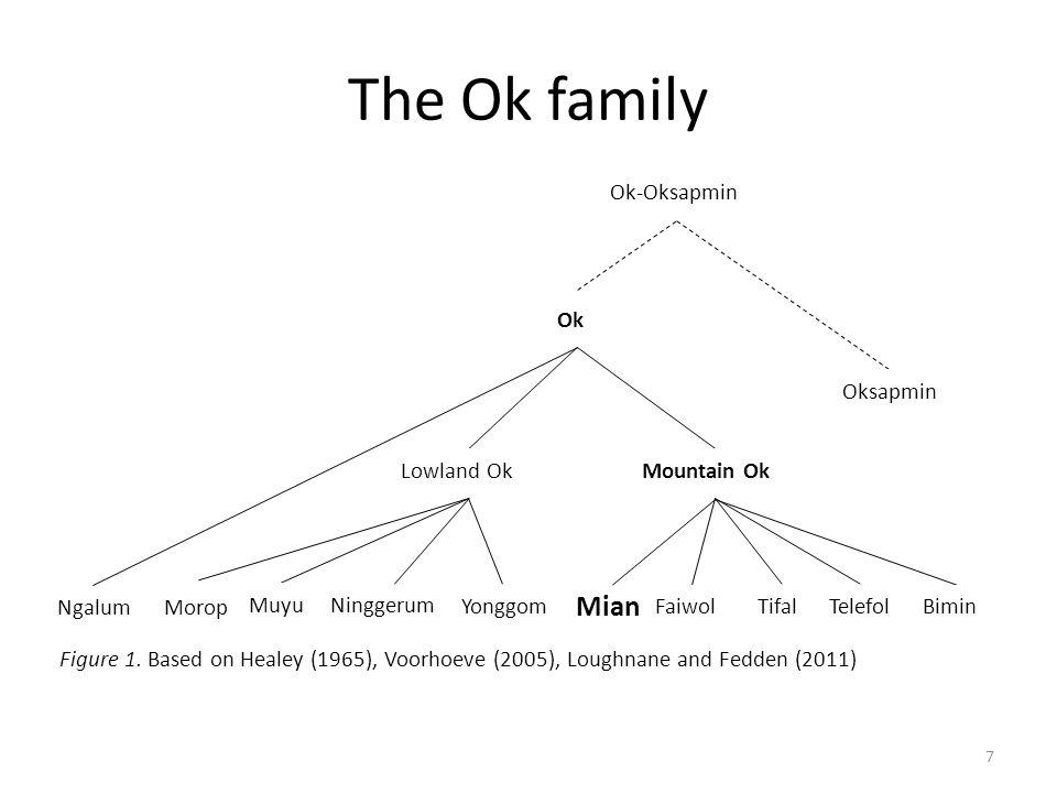 The Ok family Ok Lowland OkMountain Ok BiminTelefolTifalFaiwol Mian Yonggom Ninggerum Muyu Ngalum Ok-Oksapmin Oksapmin Morop Figure 1.