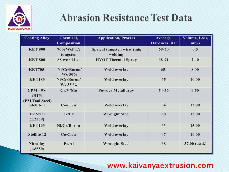 Abrasion Resistance Test Data www.kaivanyaextrusion.com