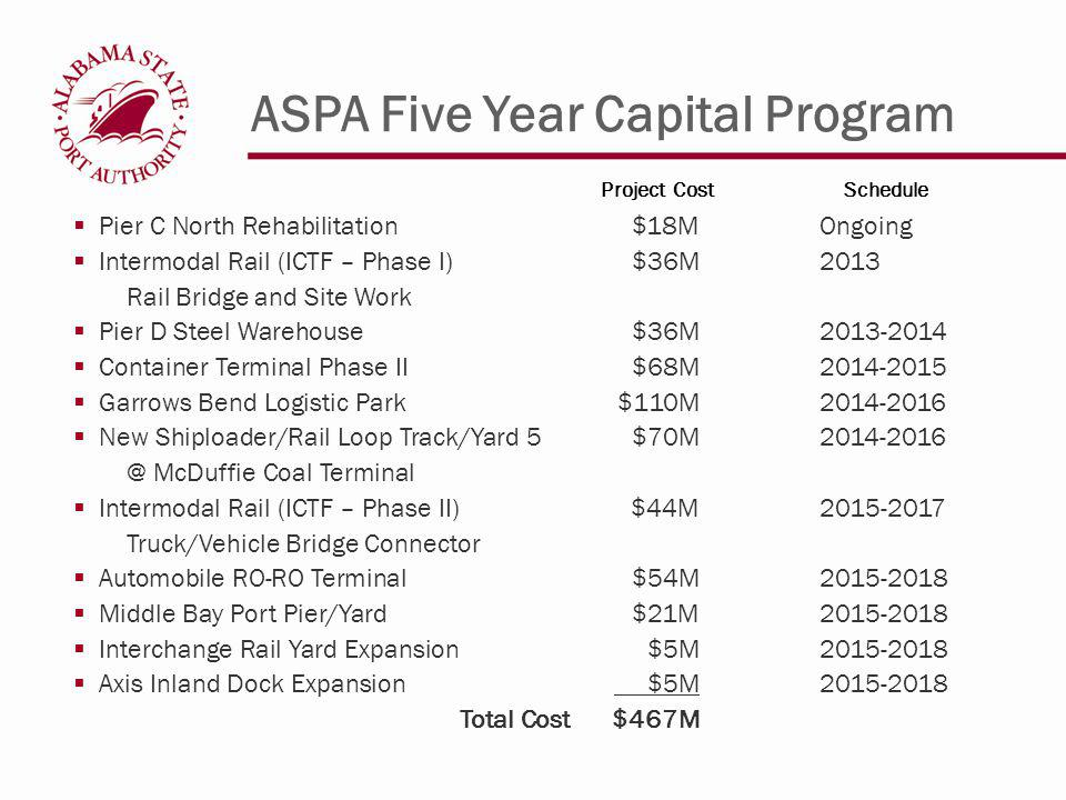 ASPA Five Year Capital Program Pier C North Rehabilitation $18MOngoing Intermodal Rail (ICTF – Phase I)$36M2013 Rail Bridge and Site Work Pier D Steel Warehouse$36M2013-2014 Container Terminal Phase II $68M2014-2015 Garrows Bend Logistic Park$110M2014-2016 New Shiploader/Rail Loop Track/Yard 5$70M2014-2016 @ McDuffie Coal Terminal Intermodal Rail (ICTF – Phase II)$44M2015-2017 Truck/Vehicle Bridge Connector Automobile RO-RO Terminal$54M2015-2018 Middle Bay Port Pier/Yard$21M2015-2018 Interchange Rail Yard Expansion $5M2015-2018 Axis Inland Dock Expansion $5M2015-2018 Total Cost$467M Project Cost Schedule