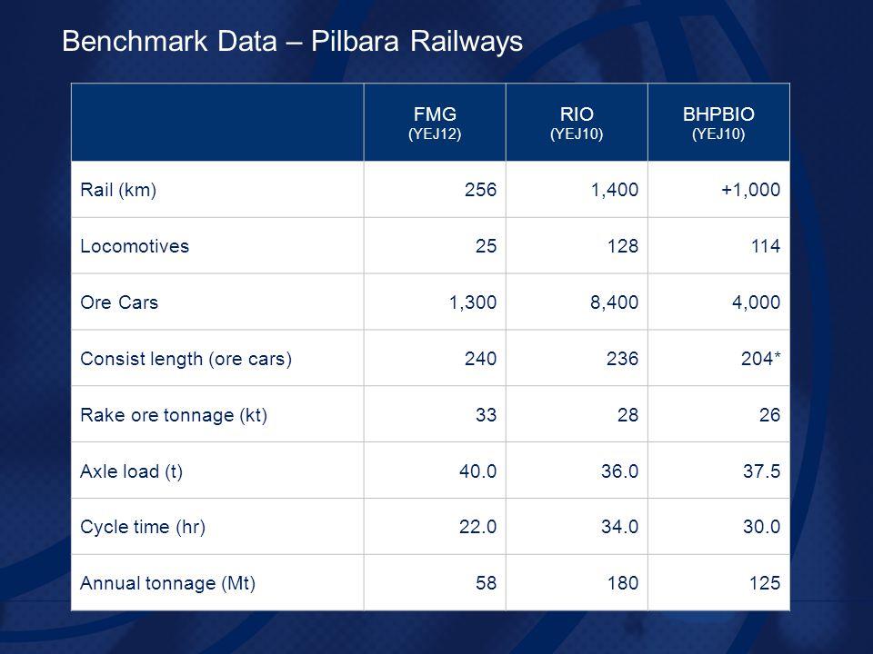 (YEJ12) RIO (YEJ10) BHPBIO (YEJ10) Rail (km)2561,400+1,000 Locomotives25128114 Ore Cars1,3008,4004,000 Consist length (ore cars)240236204* Rake ore tonnage (kt)332826 Axle load (t)40.036.037.5 Cycle time (hr)22.034.030.0 Annual tonnage (Mt)58180125 Benchmark Data – Pilbara Railways